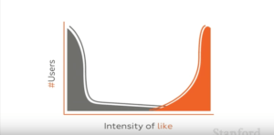 graph showing the number of users against the intensity of likes